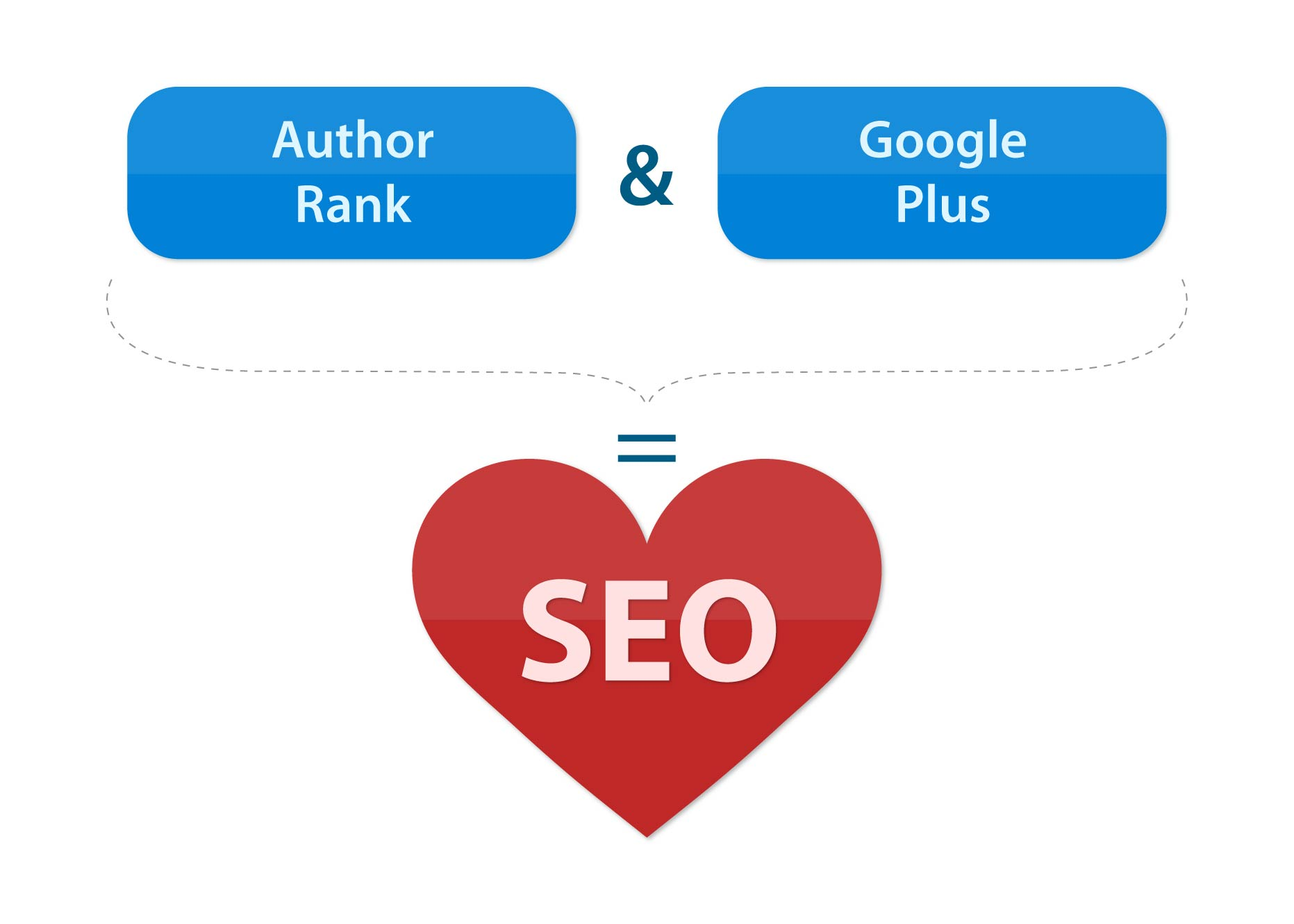 Under The Loop: Google Authorship (Or The Road to Robo-Sapiens)