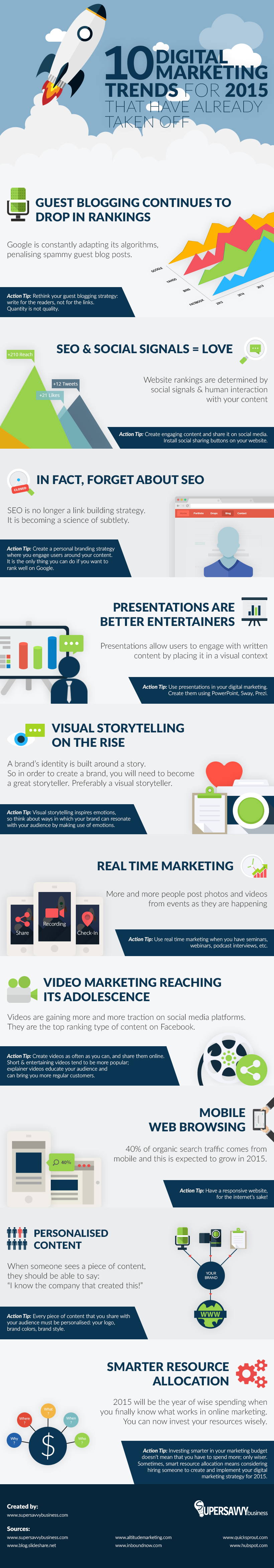 digital-marketing-trends-of-2015